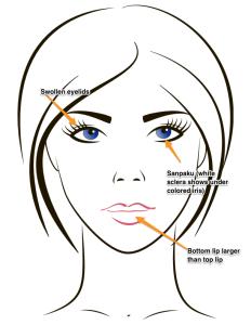 Three facial indicators